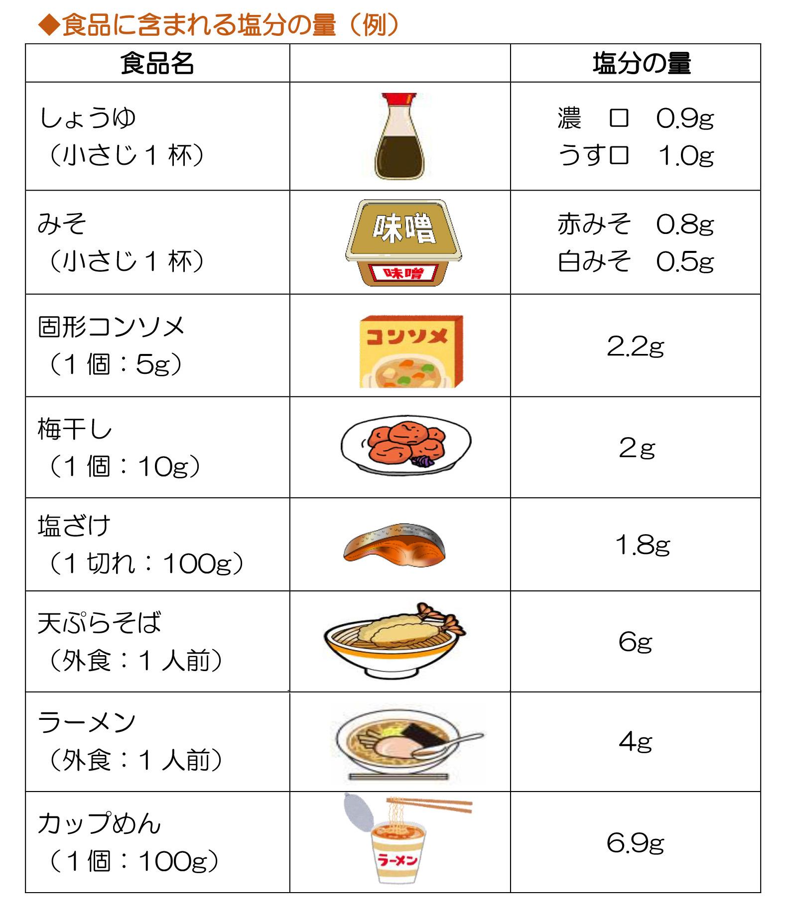お母さんとお子さんの栄養 ~塩分摂取について~   食事   エコチル ...